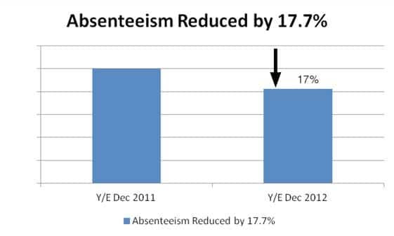 absenteeism-reduced