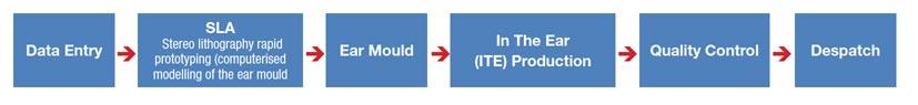 Bernafon internal supply chain
