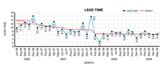 lead time performance for metal processing company