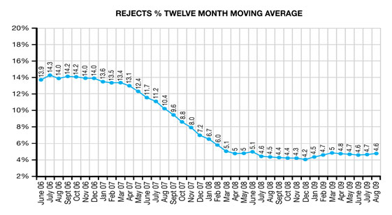 chart showing reduction in rejects